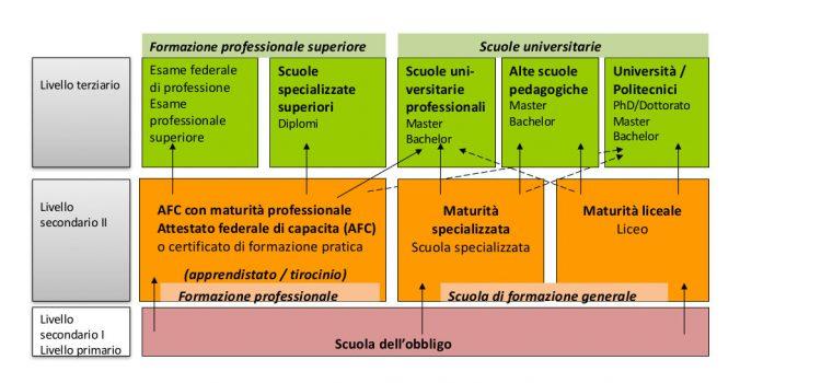 educationsuisse:il sistema di formazione svizzero