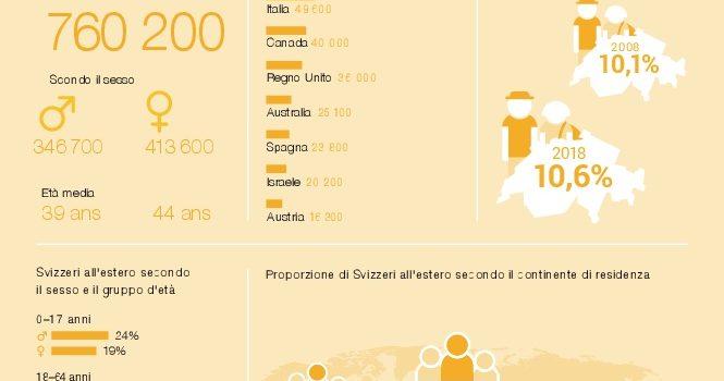 Nel 2018, più di una persona su dieci di nazionalità svizzera viveva all'estero