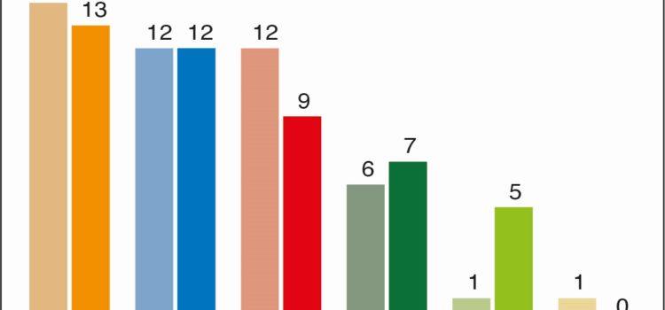 La «Quinta Svizzera» ha rafforzato l'ondata verde