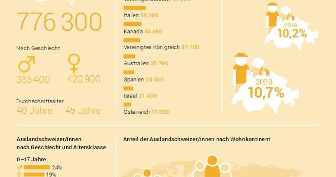Un quinto degli Svizzeri all'estero ha meno di 18 anni